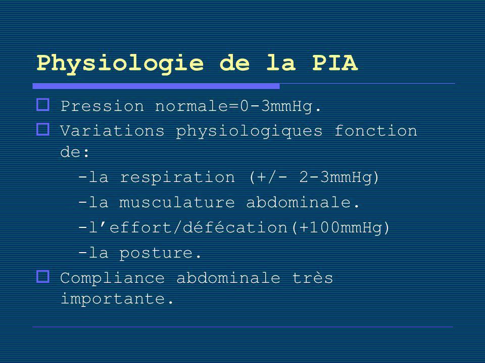 Physiologie de la PIA Pression normale=0-3mmHg.
