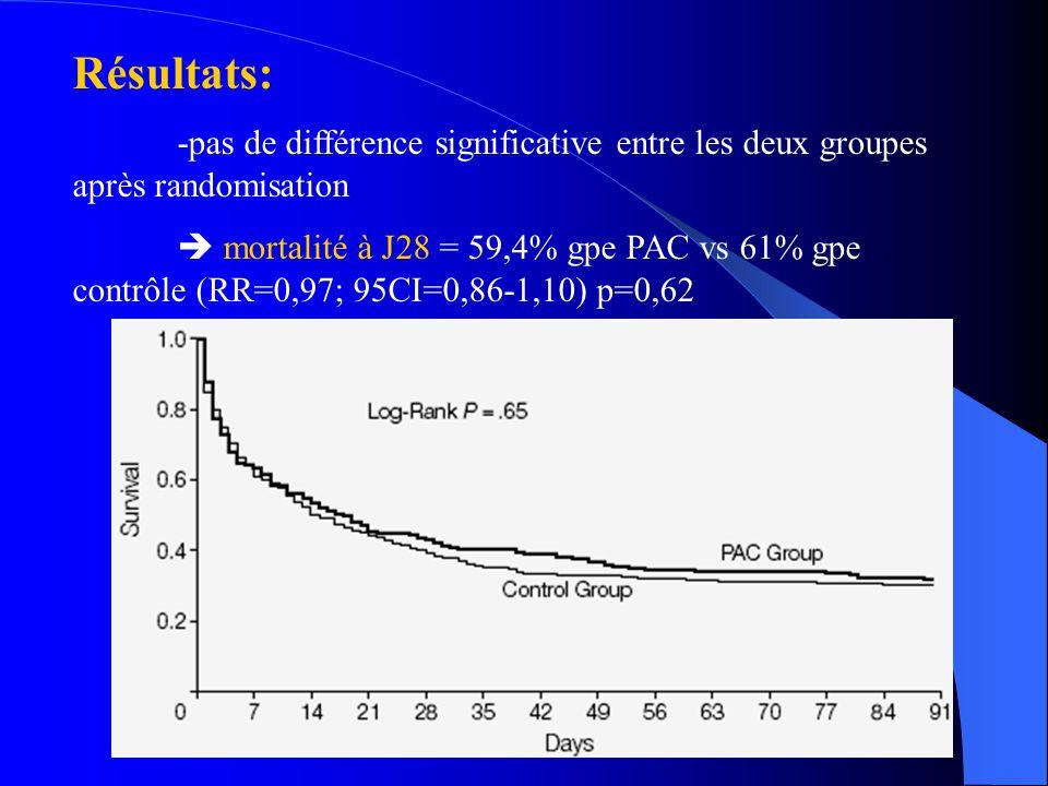 Résultats: -pas de différence significative entre les deux groupes après randomisation.