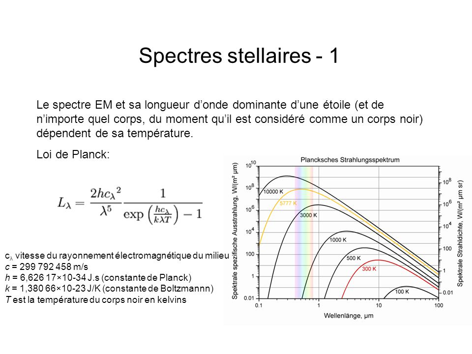 Spectres stellaires - 1