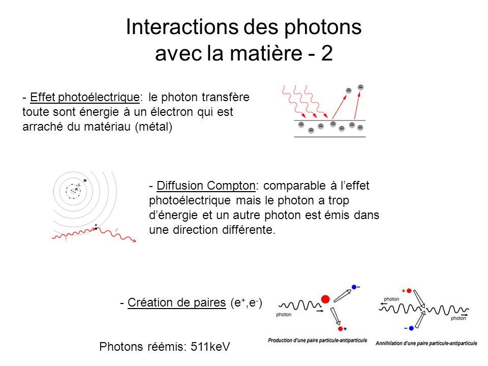 Interactions des photons avec la matière - 2