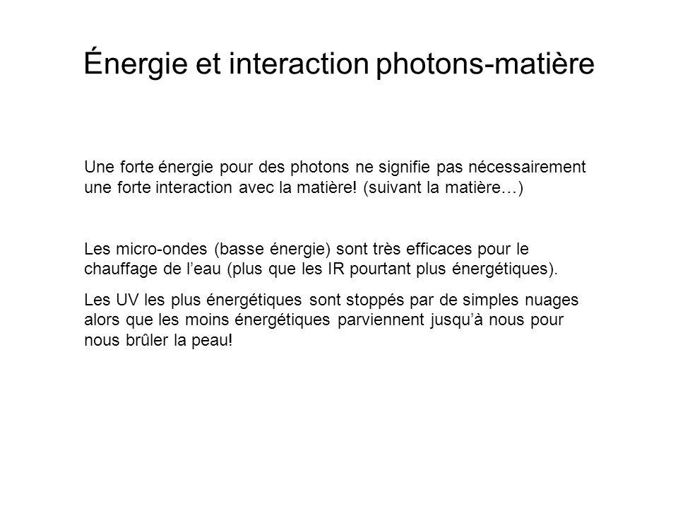 Énergie et interaction photons-matière