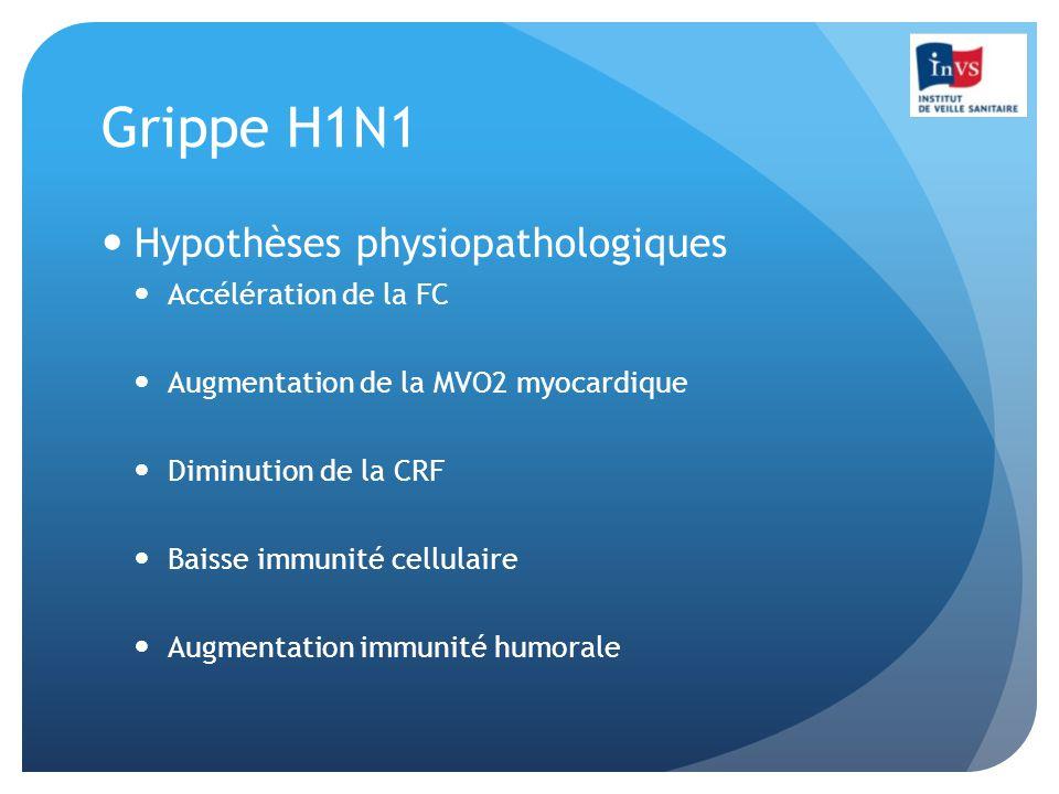 Grippe H1N1 Hypothèses physiopathologiques Accélération de la FC