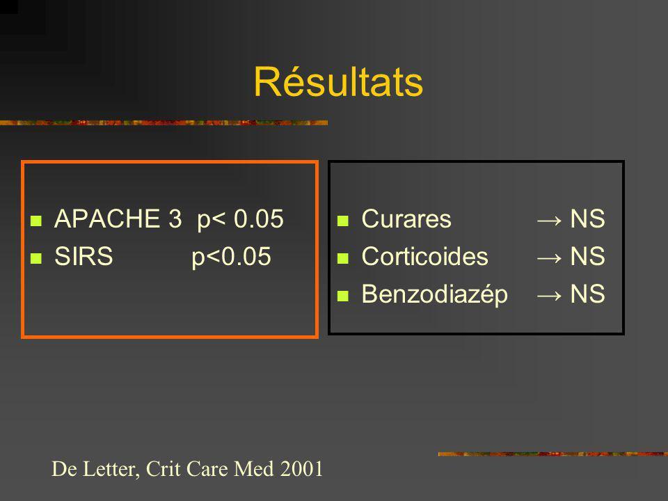 Résultats APACHE 3 p< 0.05 SIRS p<0.05 Curares → NS