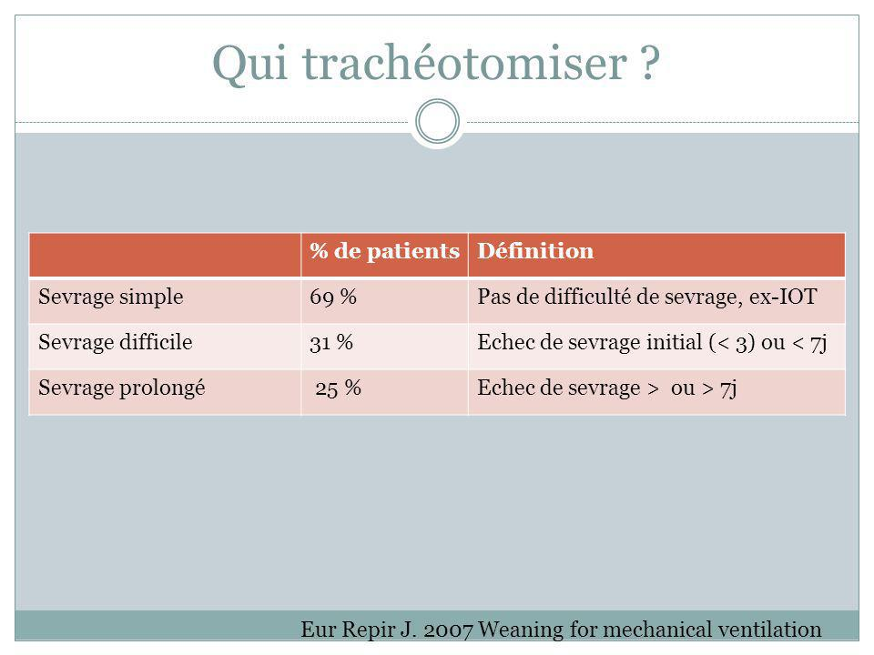 Qui trachéotomiser % de patients Définition Sevrage simple 69 %