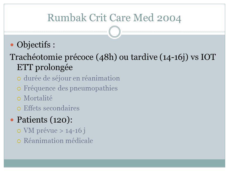 Rumbak Crit Care Med 2004 Objectifs :