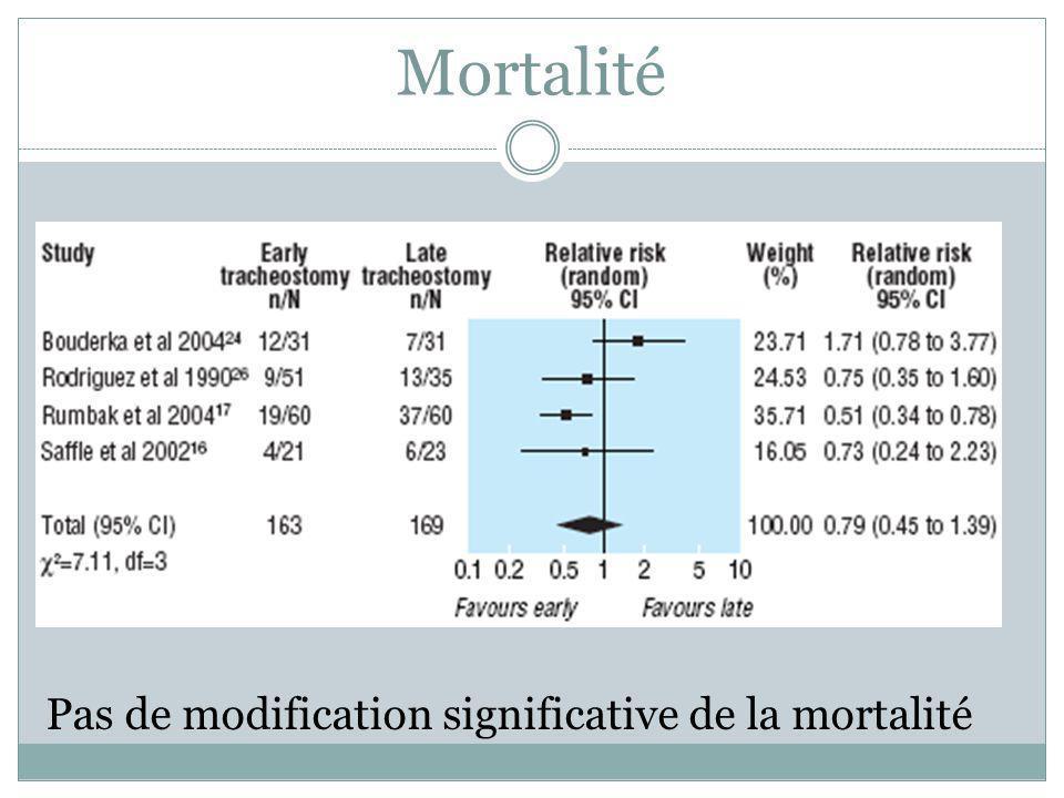 Mortalité Pas de modification significative de la mortalité