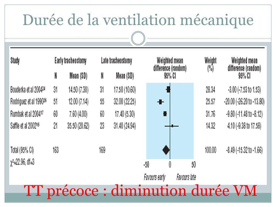 Durée de la ventilation mécanique