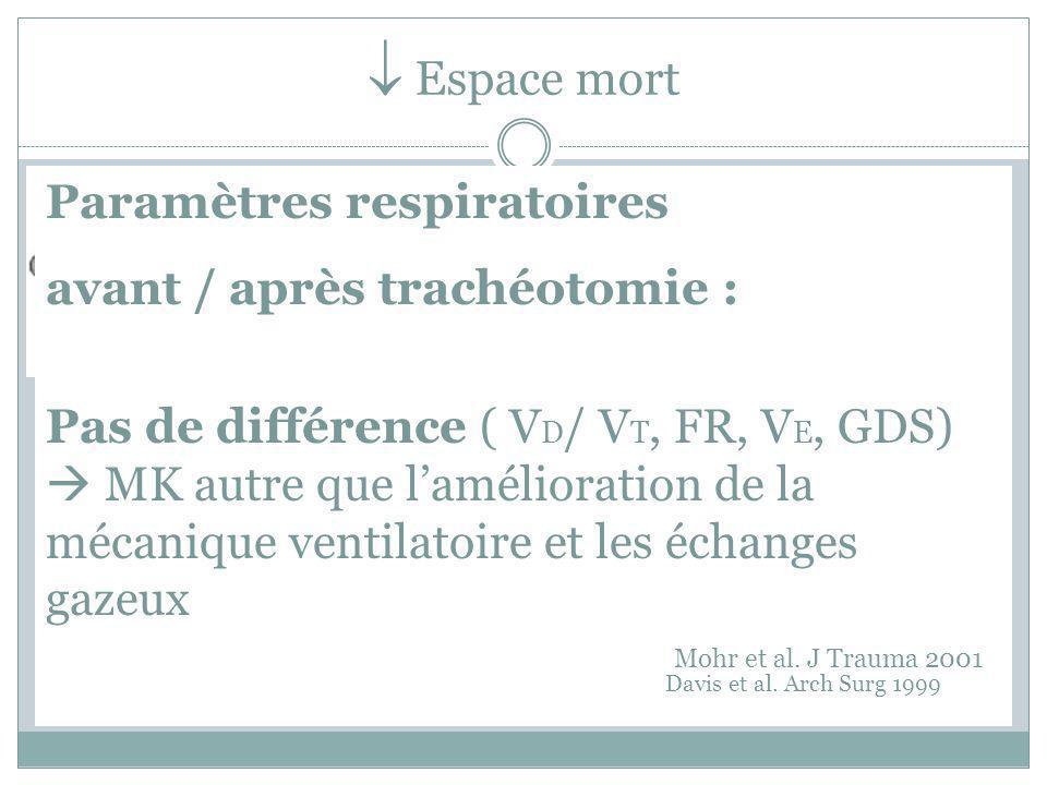  Espace mort Paramètres respiratoires avant / après trachéotomie :