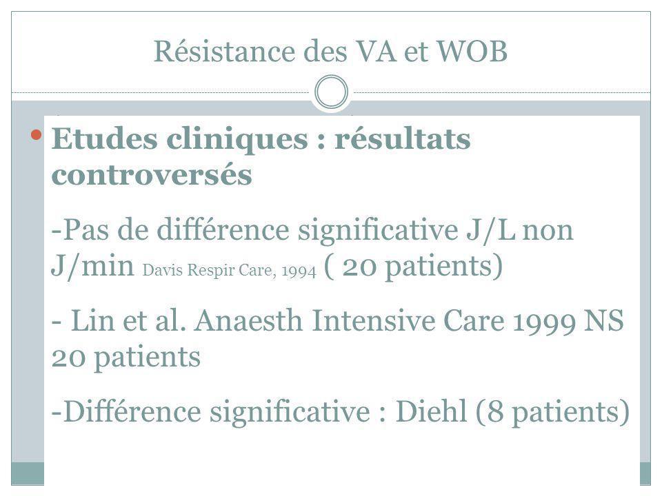 Résistance des VA et WOB