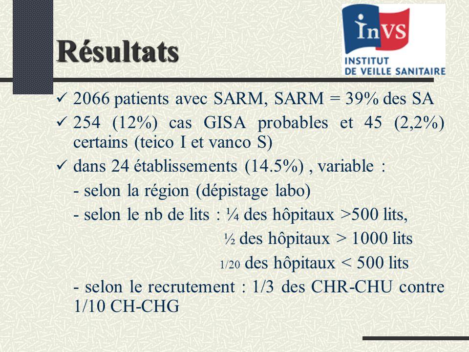 Résultats 2066 patients avec SARM, SARM = 39% des SA