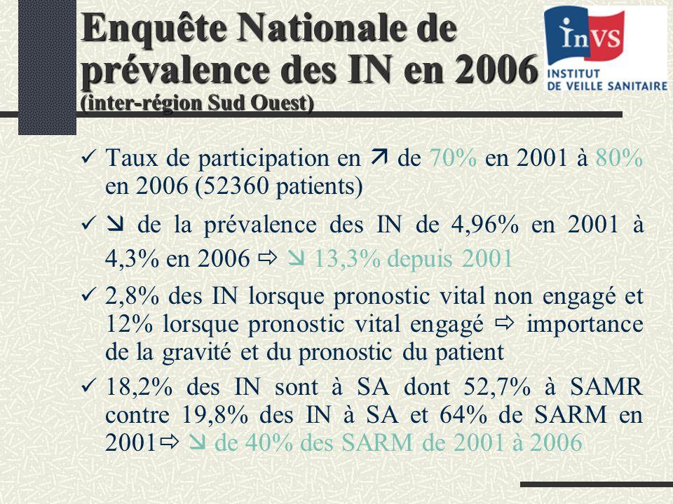 Enquête Nationale de prévalence des IN en 2006 (inter-région Sud Ouest)