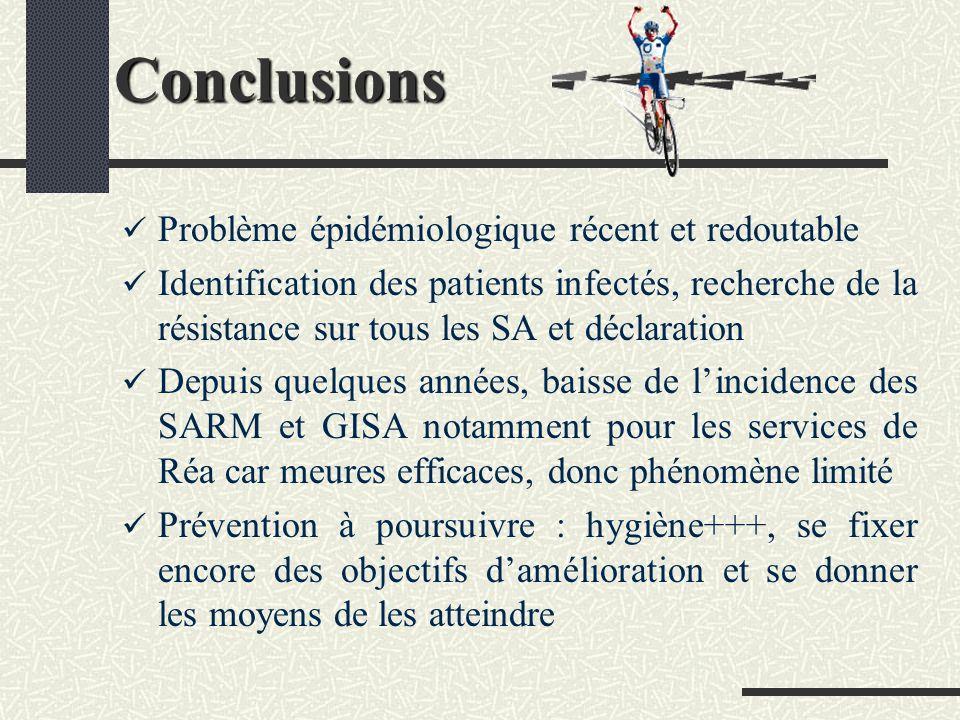 Conclusions Problème épidémiologique récent et redoutable