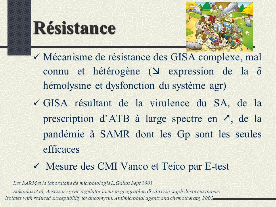 Résistance Mécanisme de résistance des GISA complexe, mal connu et hétérogène ( expression de la δ hémolysine et dysfonction du système agr)