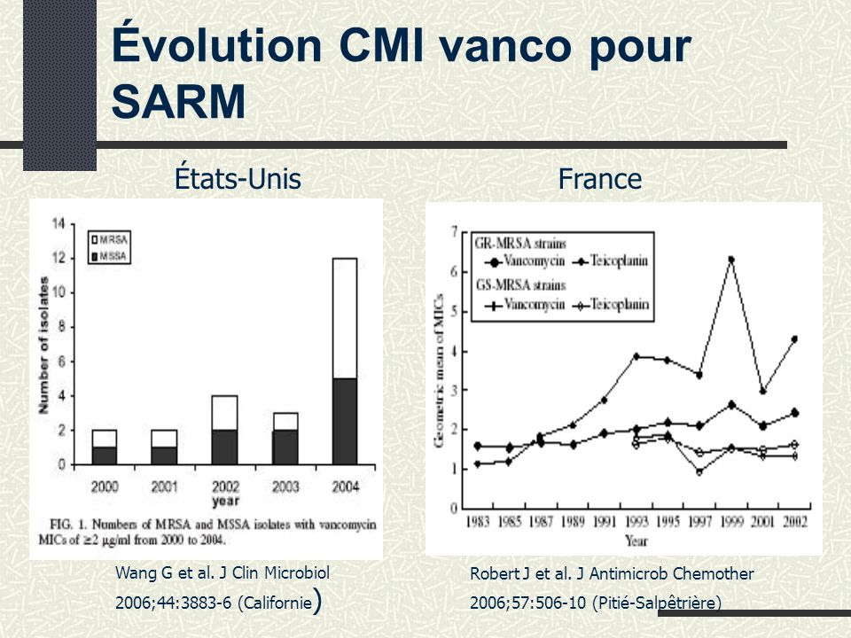 Évolution CMI vanco pour SARM