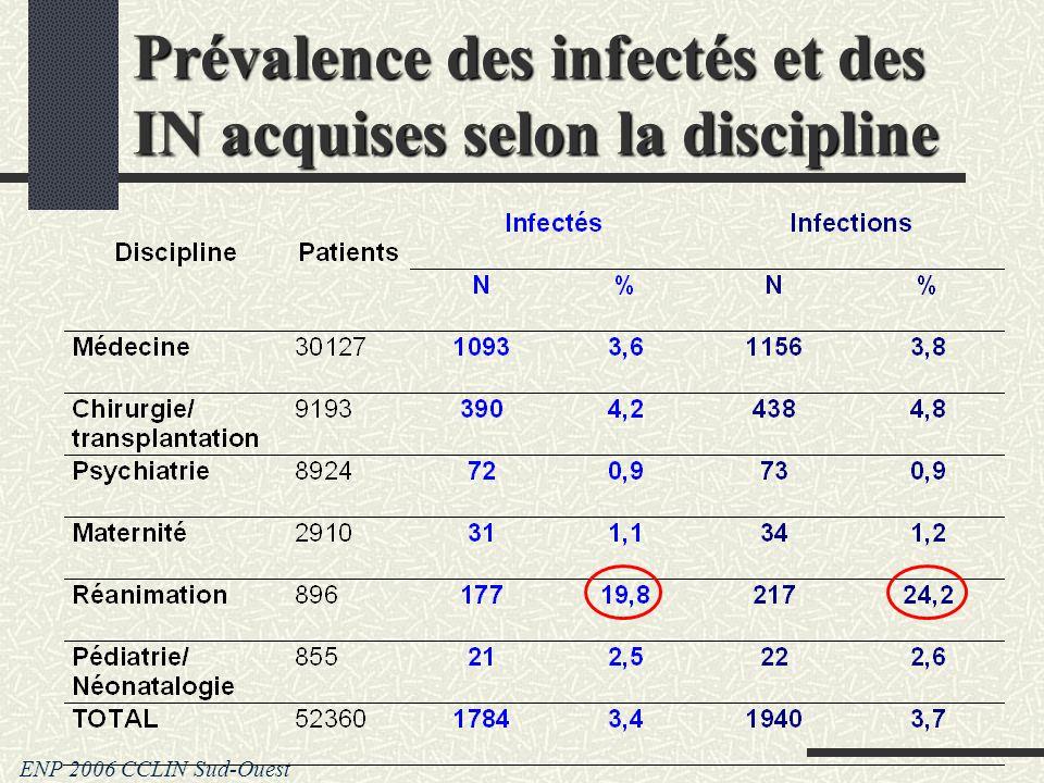 Prévalence des infectés et des IN acquises selon la discipline