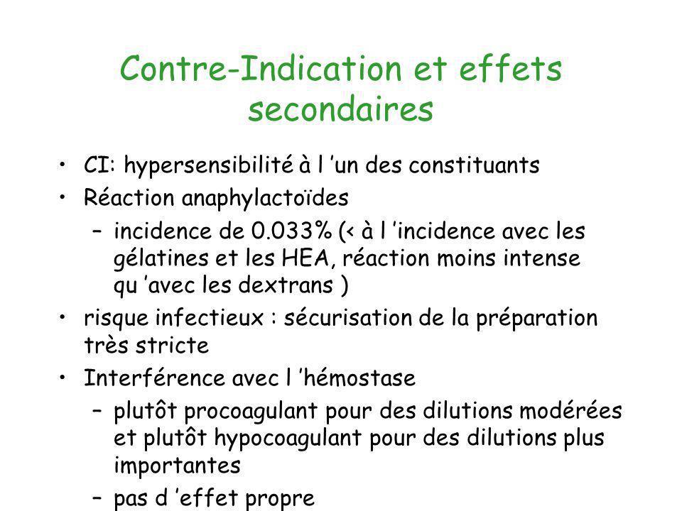 Contre-Indication et effets secondaires