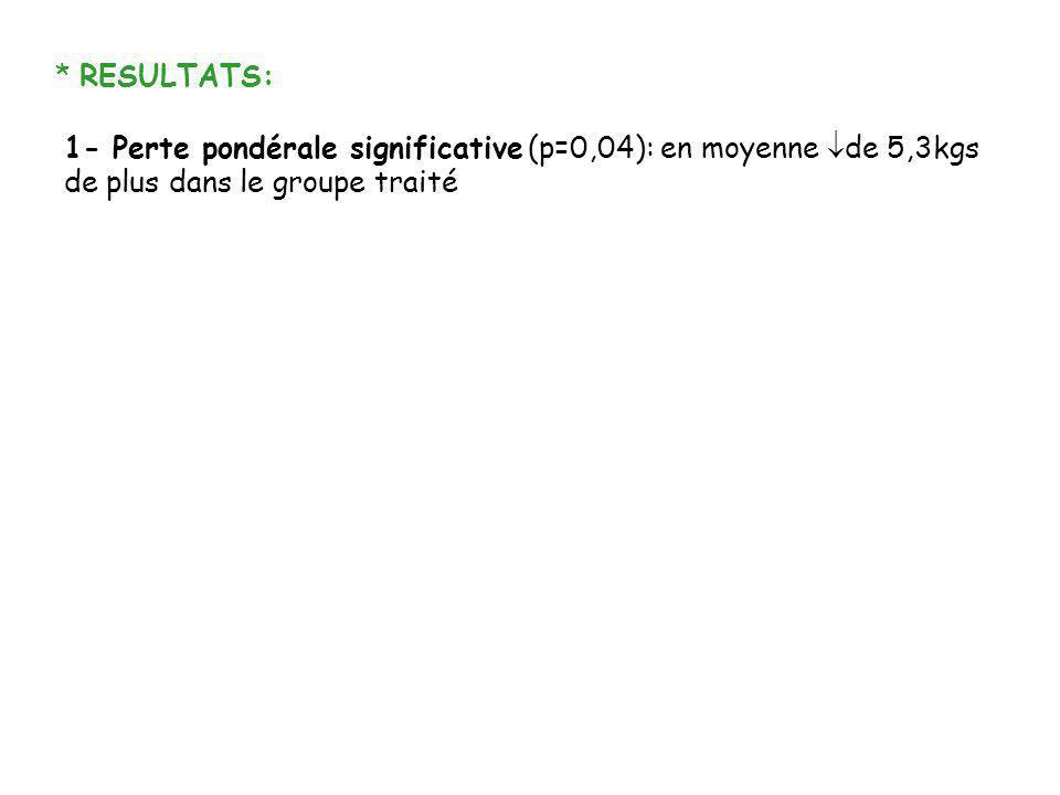* RESULTATS: 1- Perte pondérale significative (p=0,04): en moyenne de 5,3kgs de plus dans le groupe traité.
