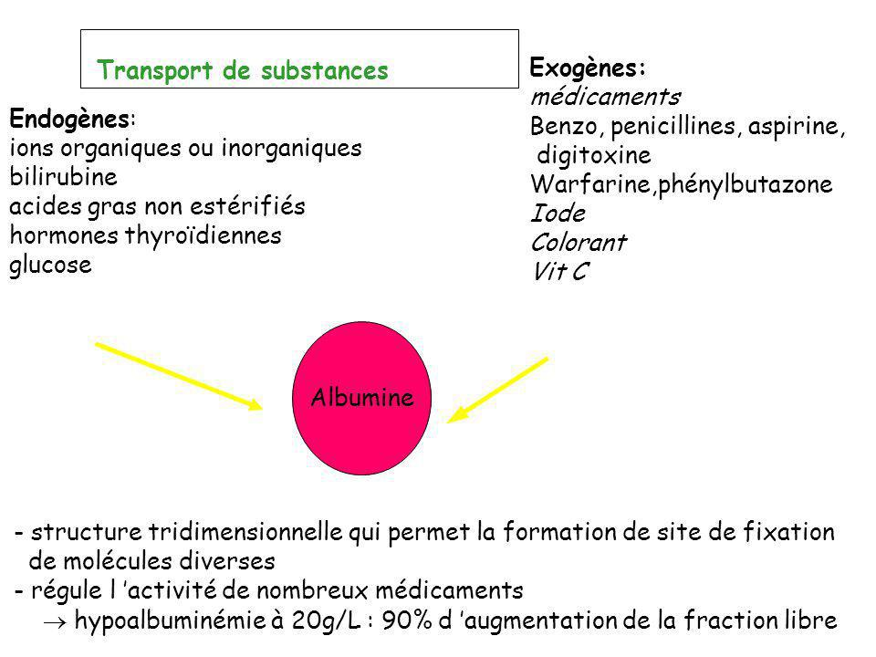Transport de substances