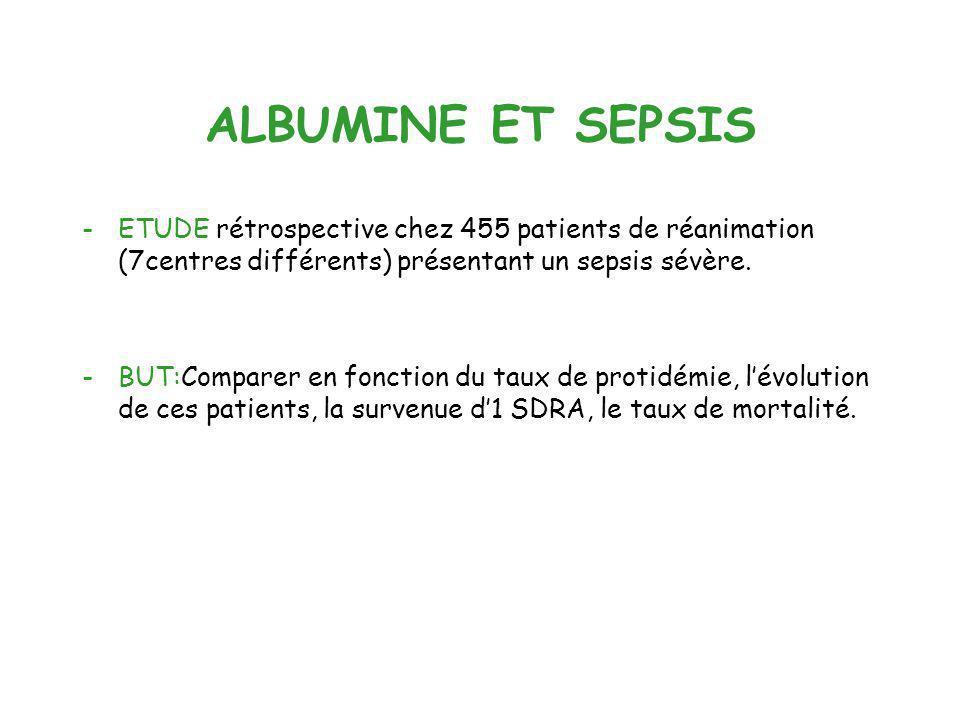 ALBUMINE ET SEPSIS ETUDE rétrospective chez 455 patients de réanimation (7centres différents) présentant un sepsis sévère.
