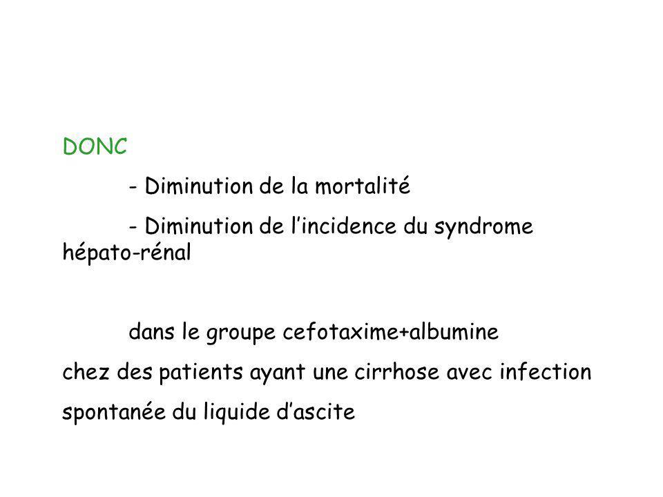 - Diminution de l'incidence du syndrome hépato-rénal