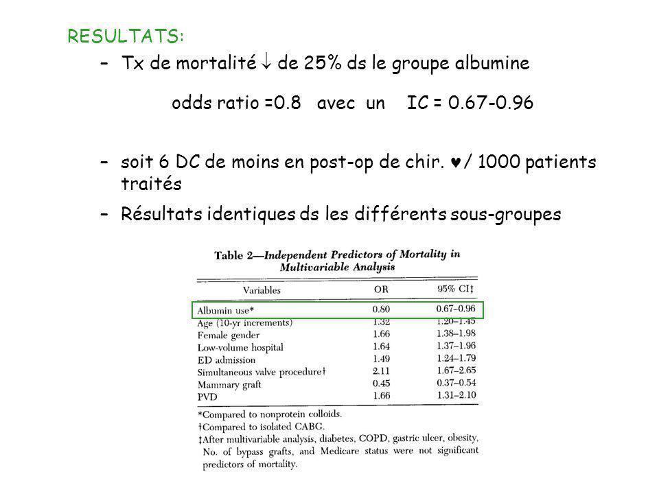RESULTATS: Tx de mortalité  de 25% ds le groupe albumine. odds ratio =0.8 avec un IC = 0.67-0.96.