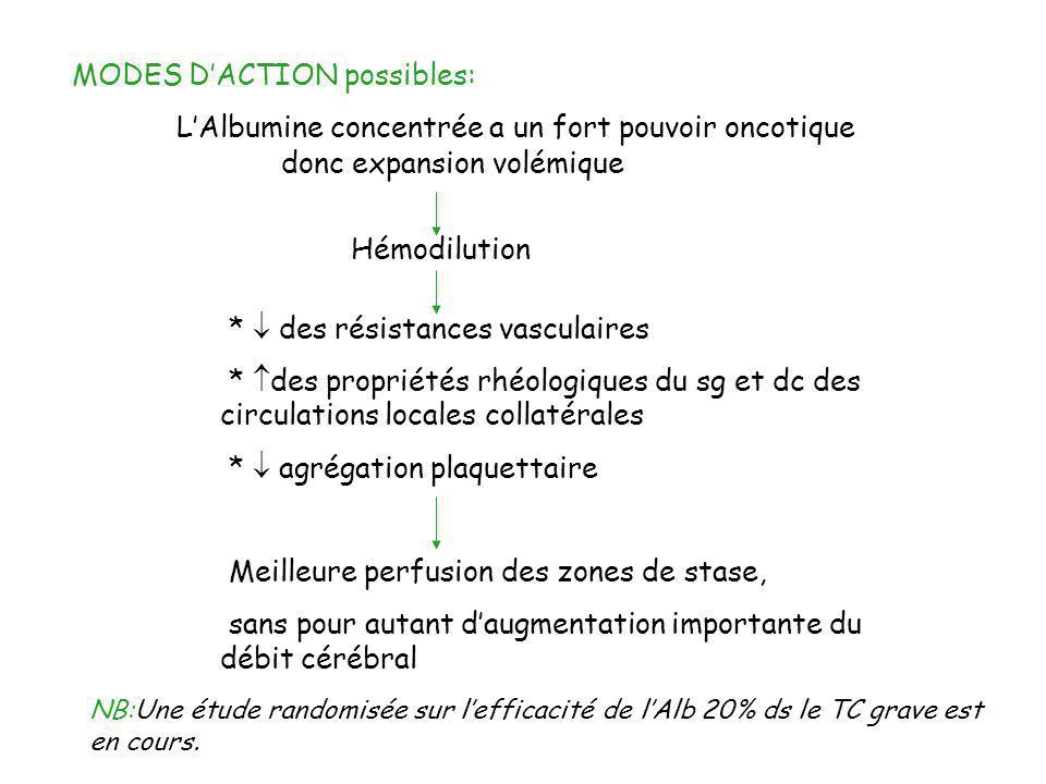MODES D'ACTION possibles: