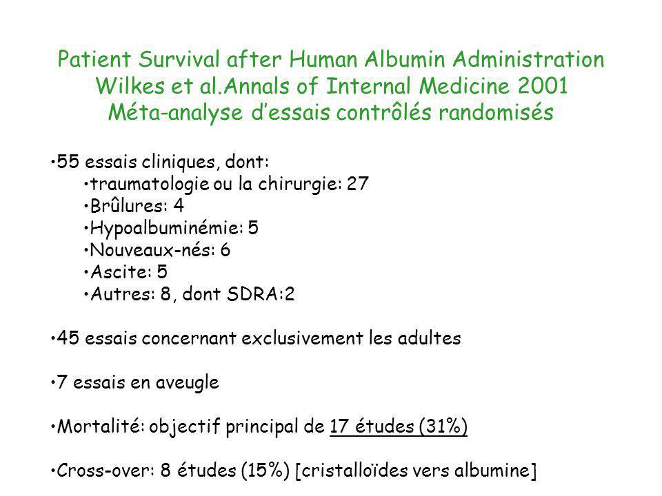 Patient Survival after Human Albumin Administration Wilkes et al