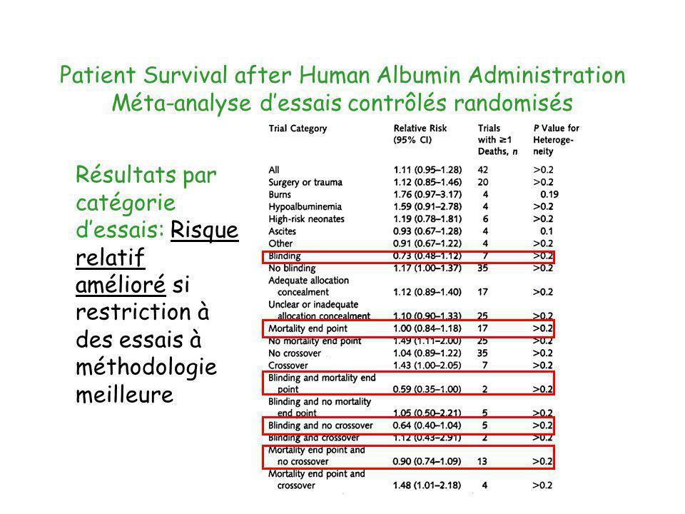 Patient Survival after Human Albumin Administration Méta-analyse d'essais contrôlés randomisés