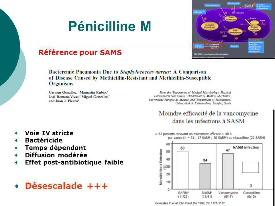 Pénicilline M Désescalade +++ Référence pour SAMS Voie IV stricte
