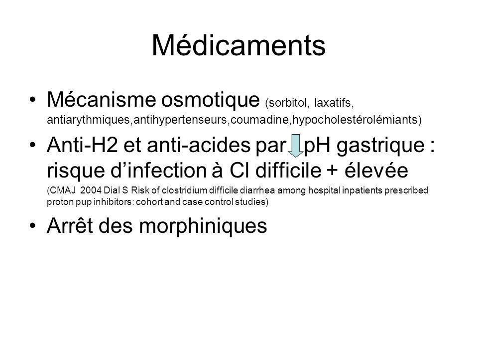 Médicaments Mécanisme osmotique (sorbitol, laxatifs, antiarythmiques,antihypertenseurs,coumadine,hypocholestérolémiants)