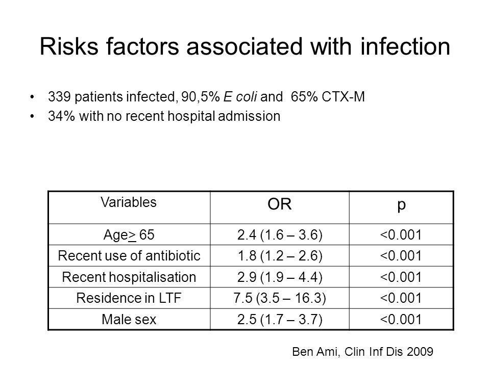 Risks factors associated with infection