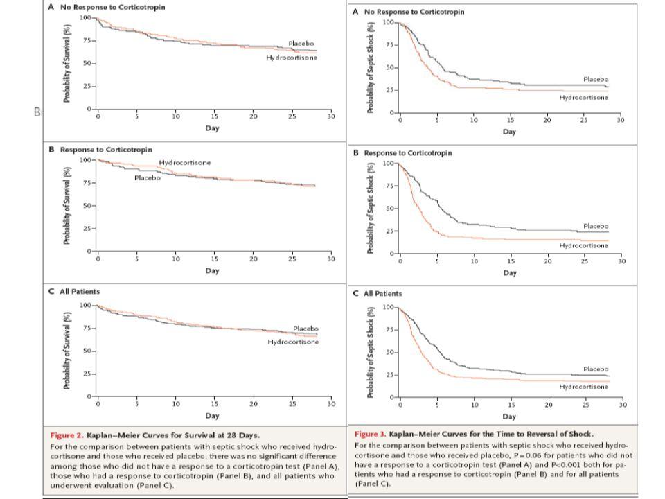 Choc<72H HSHC 50mg/6h 5j. Puis 50mg/12h J6 à J8. Puis 50mg/j J9 à J11. 499 patients inclus contre.