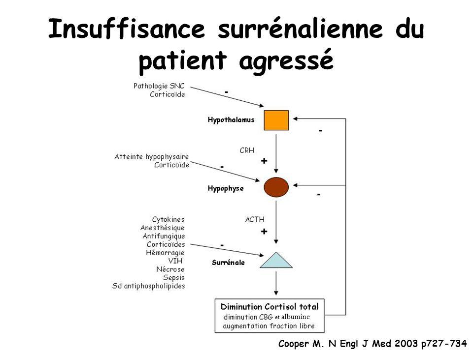 Insuffisance surrénalienne du patient agressé