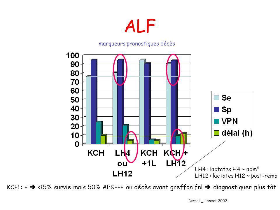 ALF marqueurs pronostiques décès. LH4 : lactates H4 ~ adm° LH12 : lactates H12 ~ post-remp.