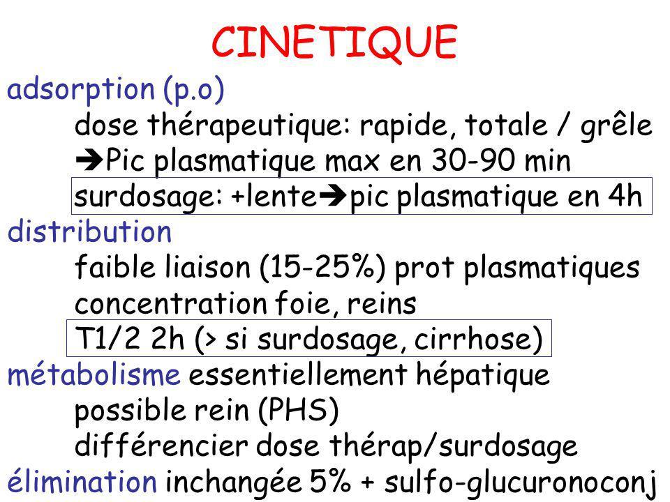 CINETIQUE adsorption (p.o) dose thérapeutique: rapide, totale / grêle