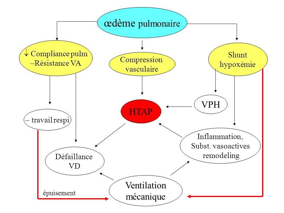 œdème pulmonaire VPH HTAP Ventilation mécanique Compliance pulm Shunt