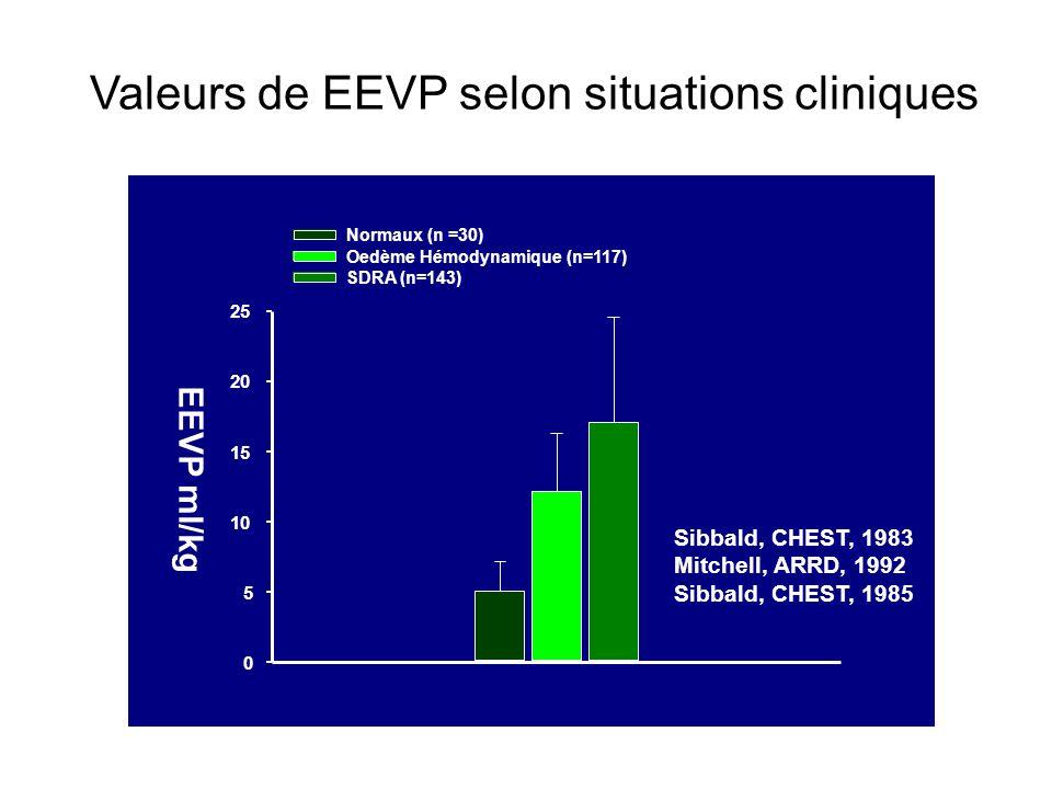 Valeurs de EEVP selon situations cliniques