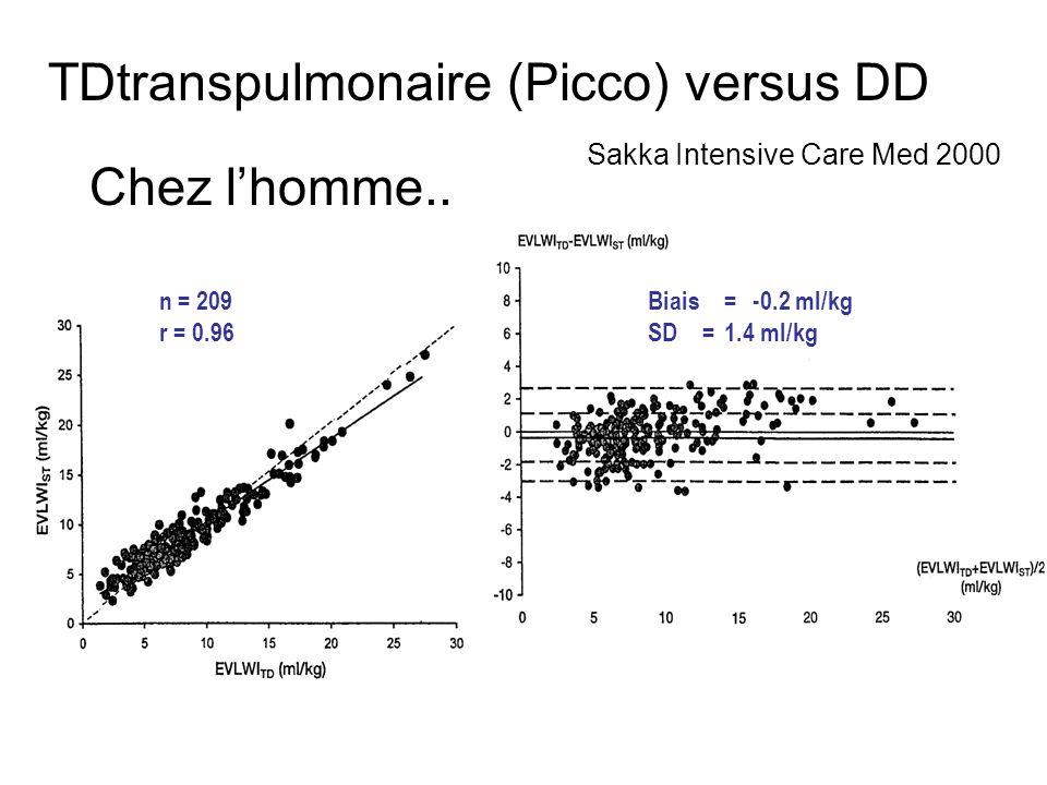TDtranspulmonaire (Picco) versus DD