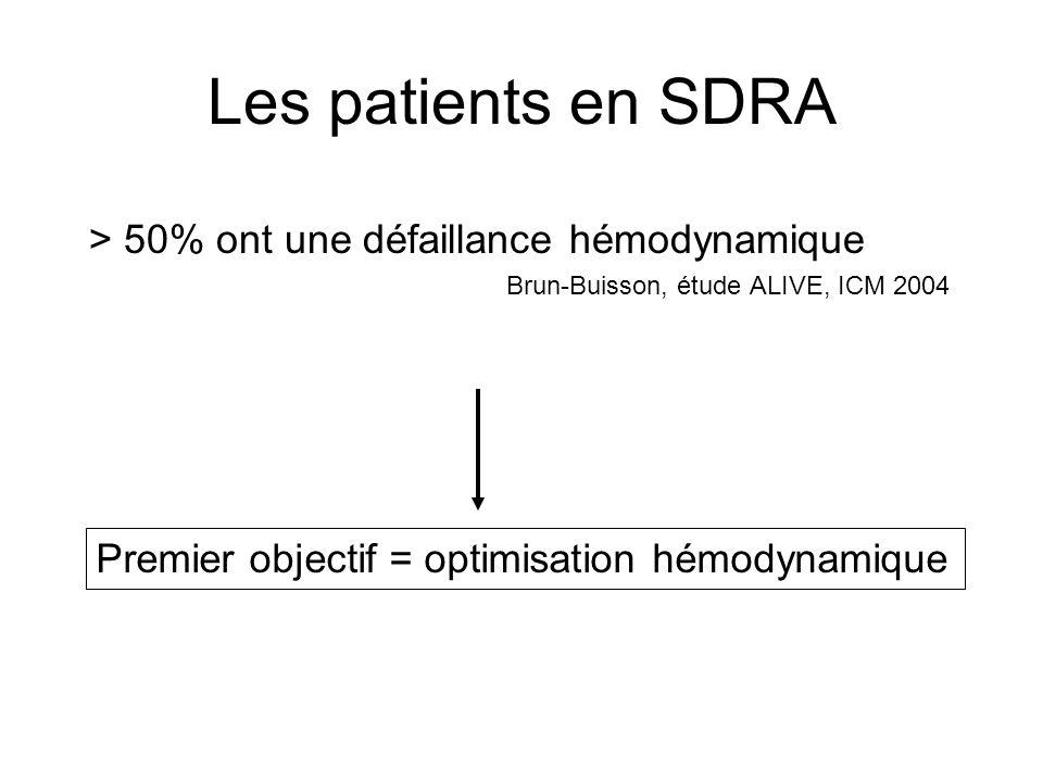 Les patients en SDRA > 50% ont une défaillance hémodynamique