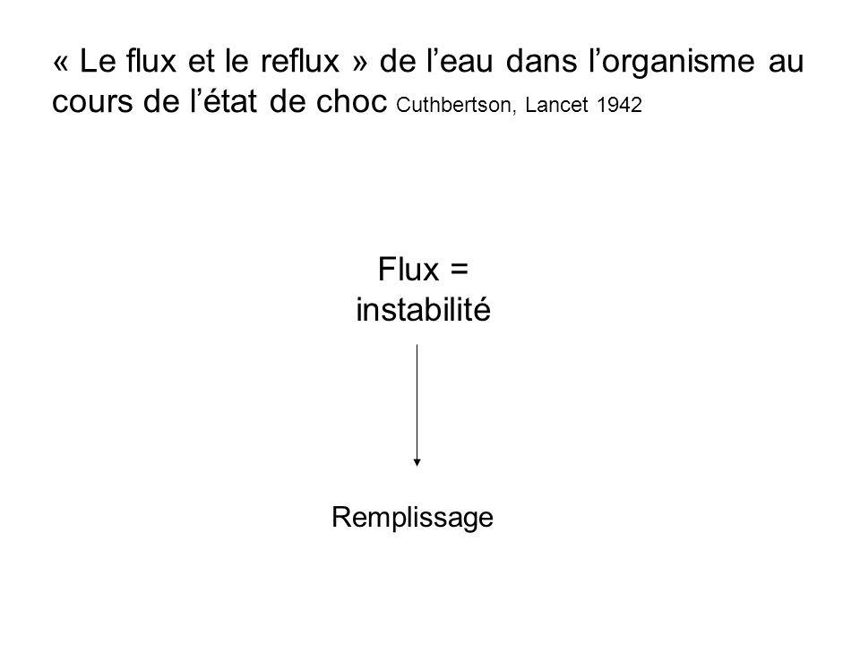 « Le flux et le reflux » de l'eau dans l'organisme au cours de l'état de choc Cuthbertson, Lancet 1942