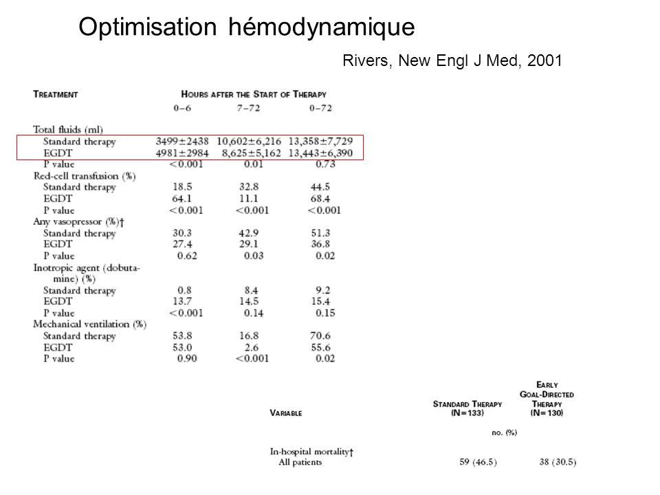 Optimisation hémodynamique Rivers, New Engl J Med, 2001