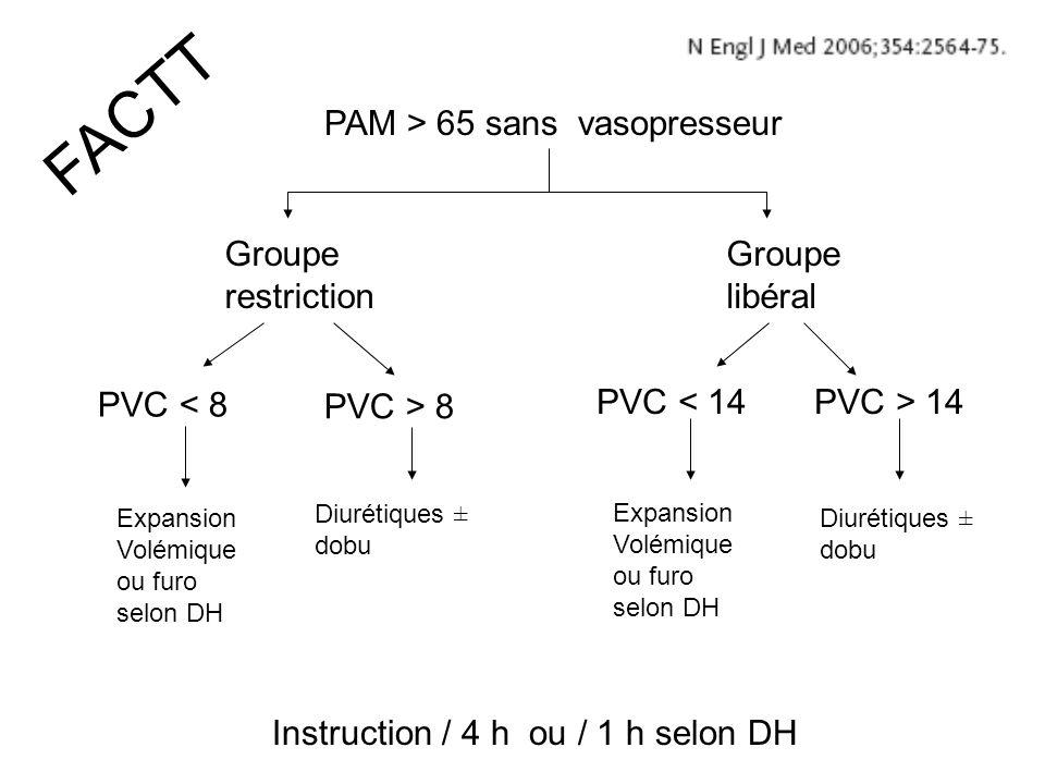 FACTT PAM > 65 sans vasopresseur Groupe restriction Groupe libéral