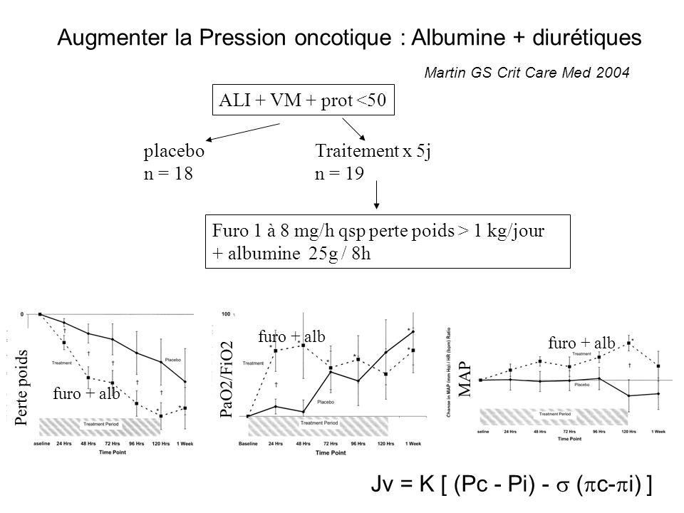 Augmenter la Pression oncotique : Albumine + diurétiques