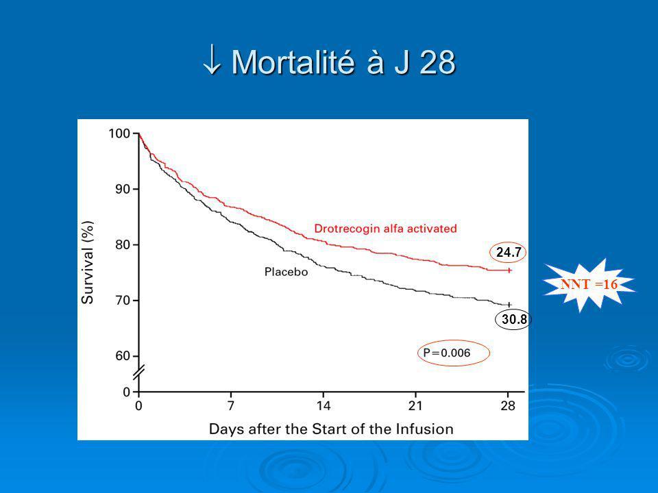  Mortalité à J 28 24.7 NNT =16 30.8