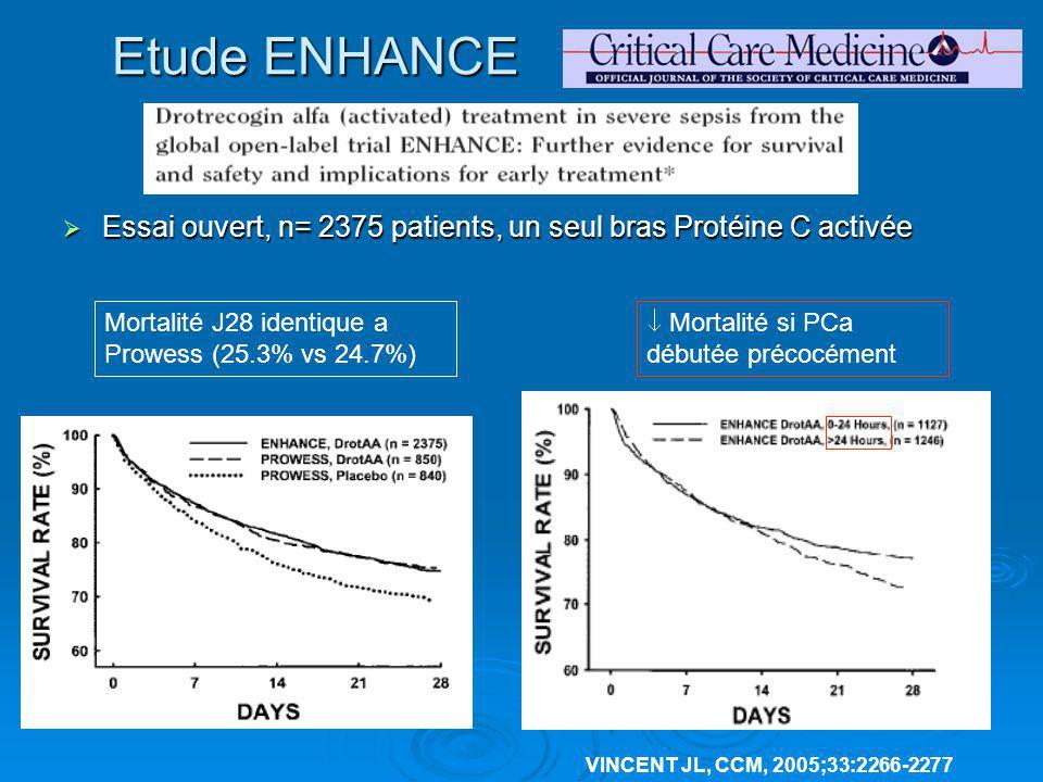 Etude ENHANCE Essai ouvert, n= 2375 patients, un seul bras Protéine C activée. Mortalité J28 identique a Prowess (25.3% vs 24.7%)