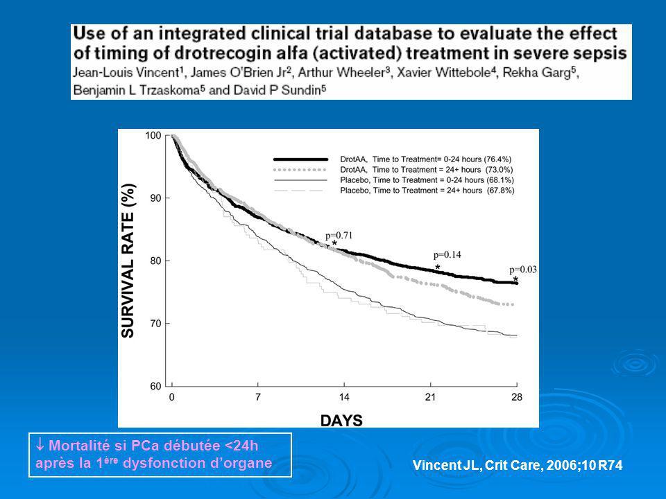  Mortalité si PCa débutée <24h après la 1ère dysfonction d'organe