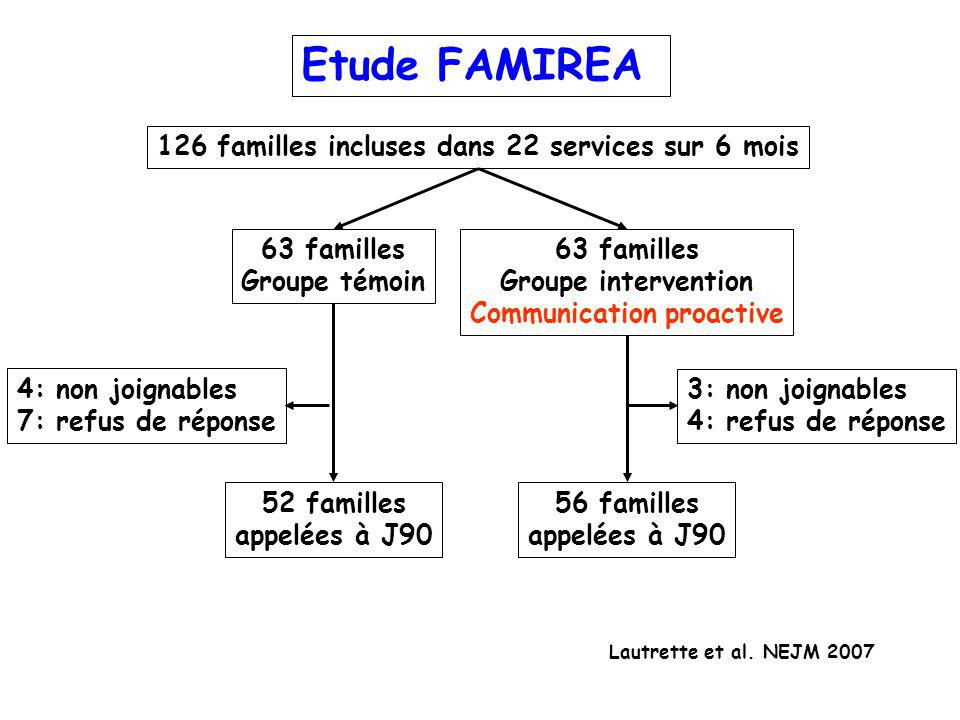 Etude FAMIREA 126 familles incluses dans 22 services sur 6 mois