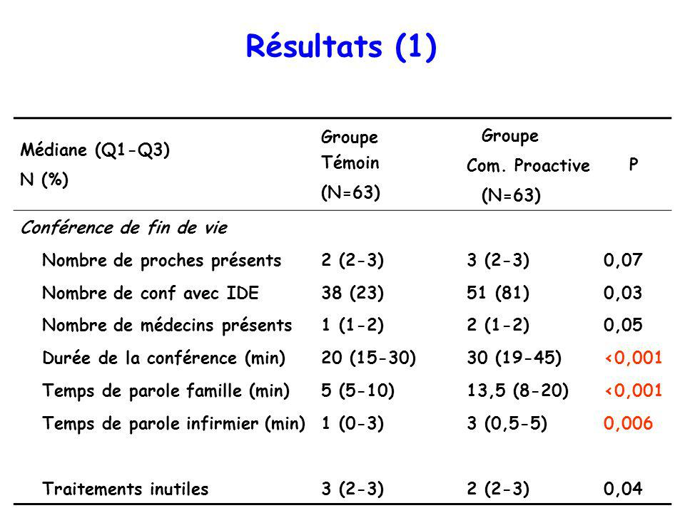 Résultats (1) Médiane (Q1-Q3) N (%) Groupe Témoin (N=63) Groupe