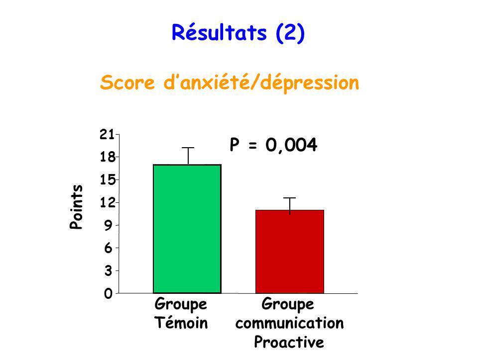 Résultats (2) Score d'anxiété/dépression P = 0,004 Points Groupe
