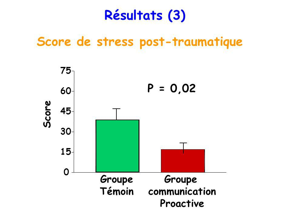 Résultats (3) Score de stress post-traumatique P = 0,02 Groupe T é